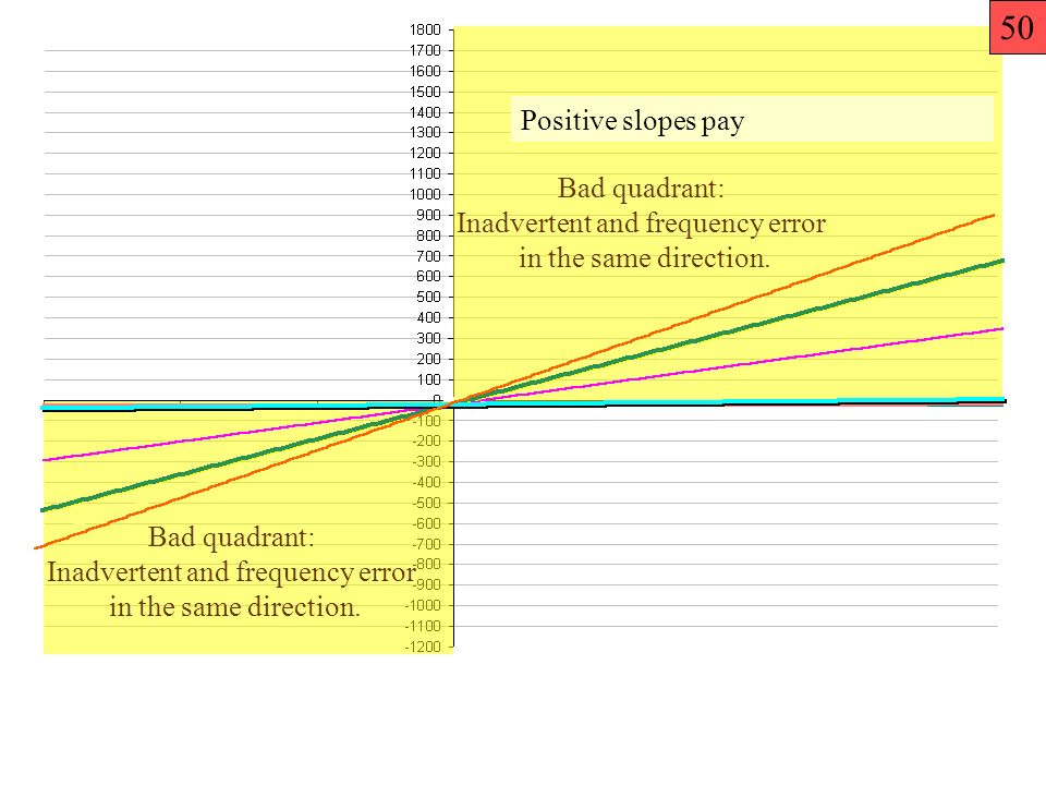 Positive slopes pay Bad quadrant: Inadvertent and frequency error in the same direction.