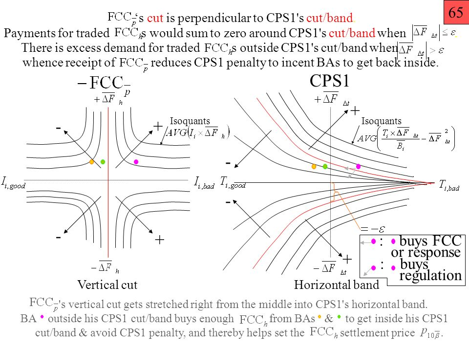 CPS1 + + + + - - - - Vertical cutHorizontal band Isoquants : buys FCC or response : buys regulation Isoquants s cut is perpendicular to CPS1 s cut/band.