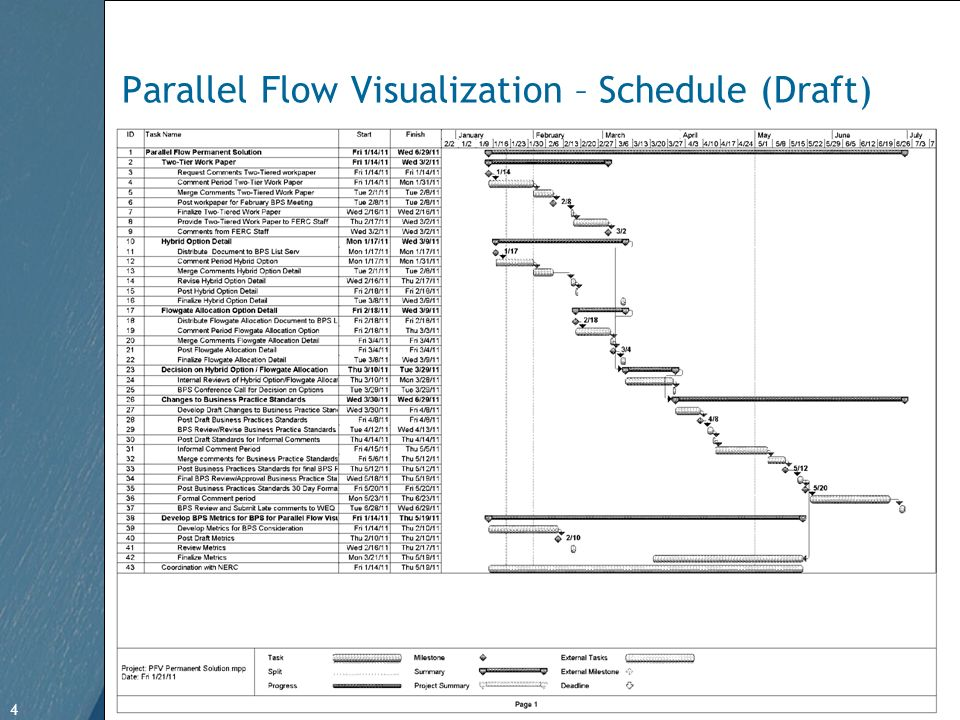 4 Free Template from www.brainybetty.com 4 Parallel Flow Visualization – Schedule (Draft)