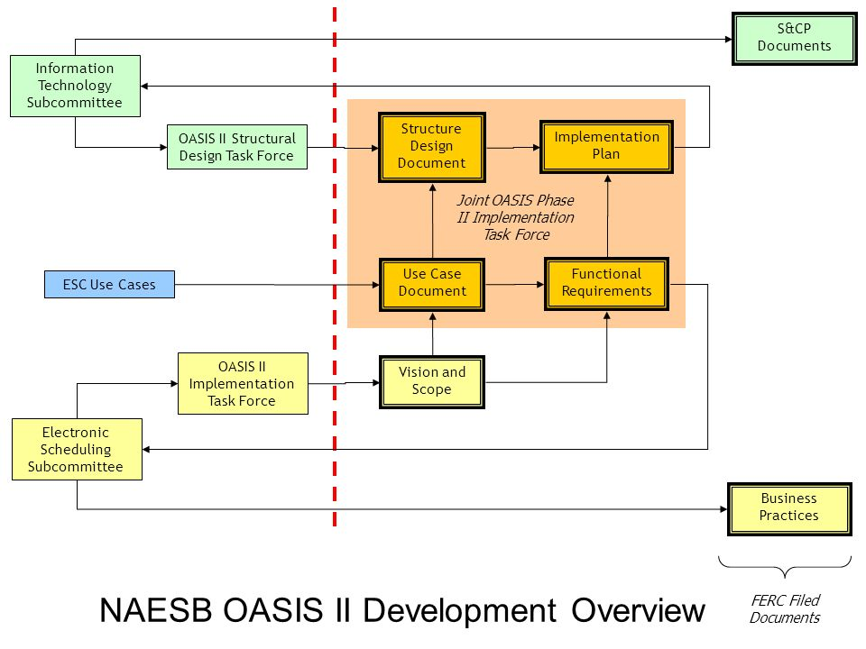 NAESB OASIS II Development Overview Information Technology Subcommittee Electronic Scheduling Subcommittee OASIS II Structural Design Task Force OASIS