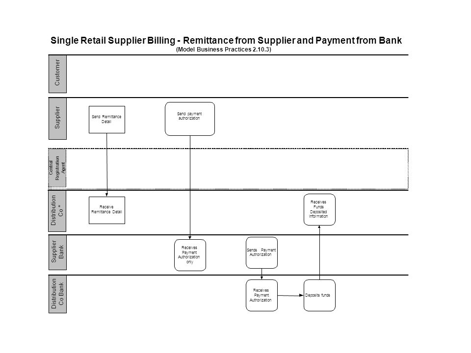 Central Registration Agent Single Retail Supplier Billing - Remittance from Supplier and Payment from Bank (Model Business Practices 2.10.3) Sendpayment authorization Receives Payment Authorization only Receives Funds Deposited Information Sends Payment Authorization Receives Payment Authorization Deposits funds Send Remittance Detail Receive Remittance Detail
