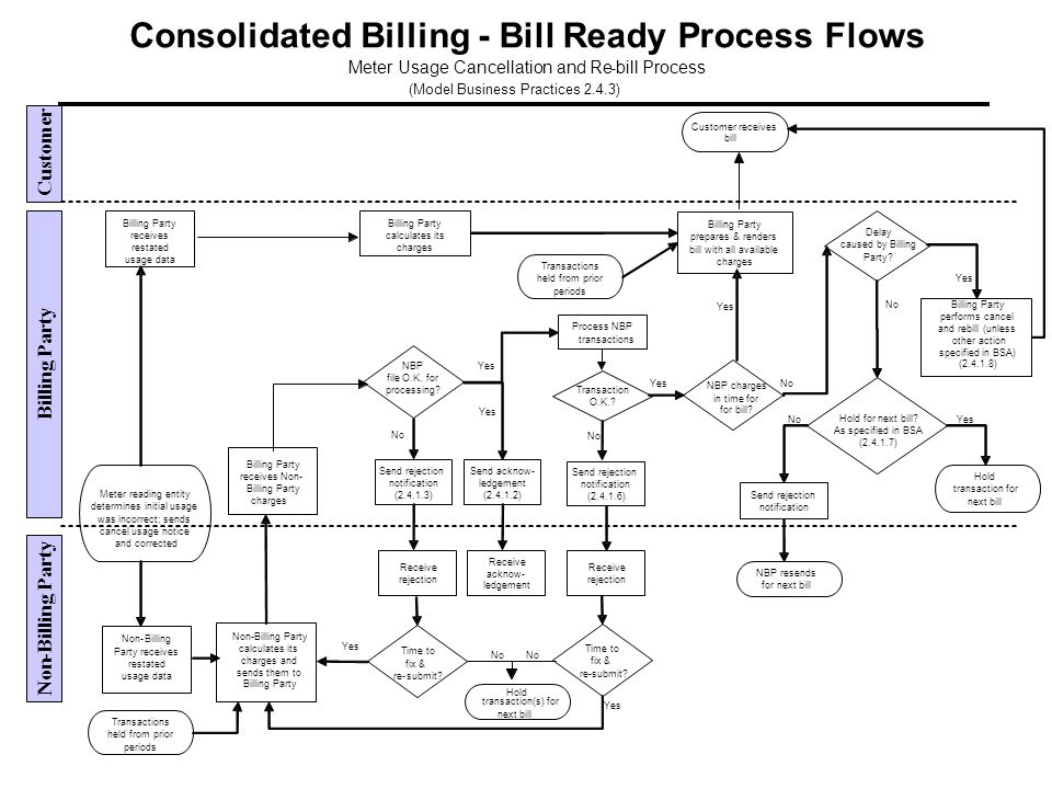 Customer receives bill Consolidated Billing-Bill Ready Process Flows Meter Usage Cancellation and Re-bill Process (Model Business Practices 2.4.3) Non-Billing Party calculates its charges and sends them to Billing Party calculates its charges Billing Party receives restated usage data Non-Billing Party receives restated usage data Billing Party receives Non- Billing Party charges NBP file O.K.