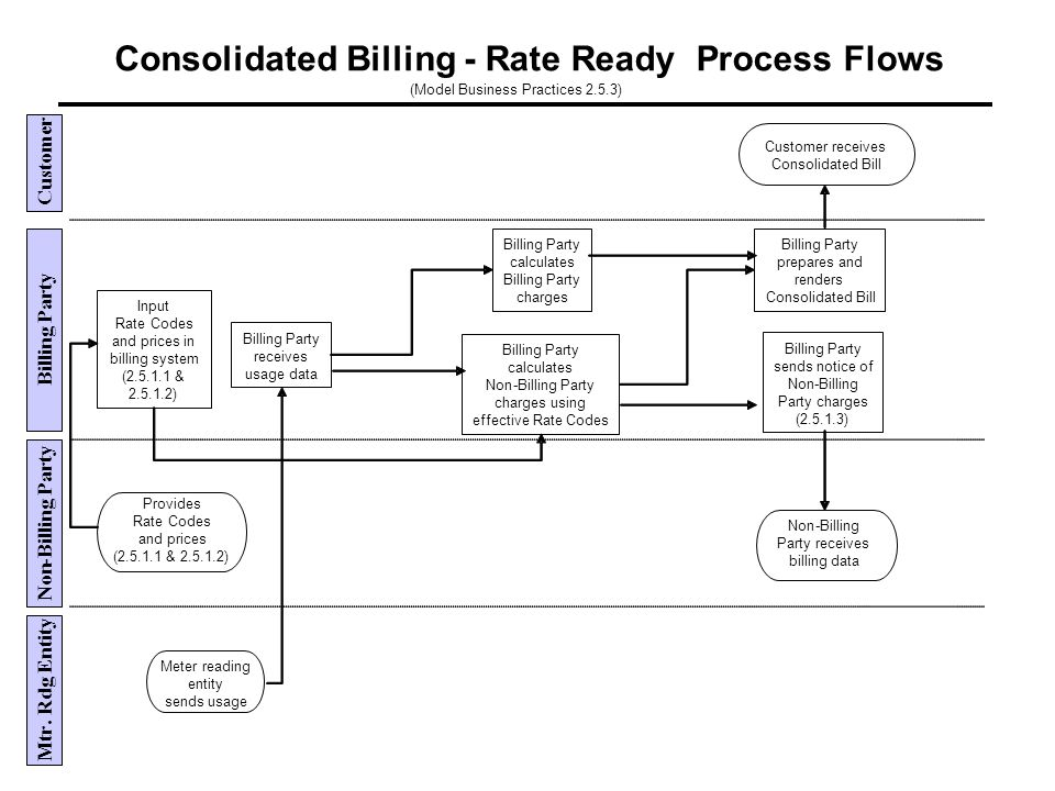Consolidated Billing-Rate Ready Process Flows (Model Business Practices 2.5.3) Customer Non - Billing Party Mtr.