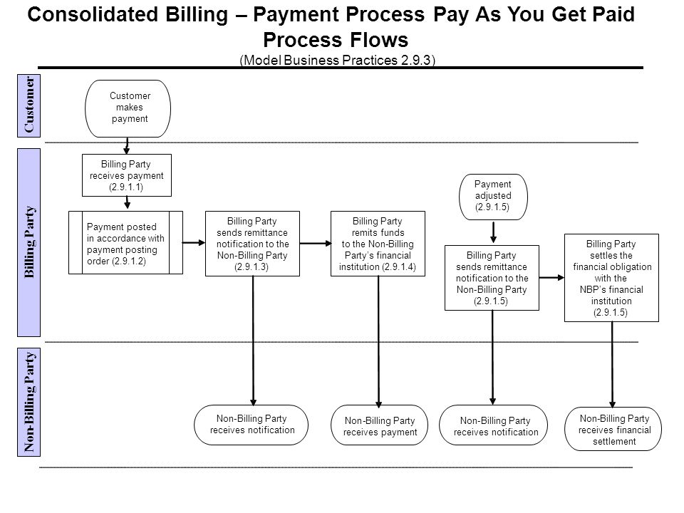 Consolidated Billing–Payment Process Pay As You Get Paid Process Flows (Model Business Practices 2.9.3) Customer Non - Billing Party receives payment (2.9.1.1) Billing Party sends remittance notification to the Non-Billing Party (2.9.1.3) Non-Billing Party receives notification Billing Party remits funds to the Non-Billing Partys financial institution (2.9.1.4) Payment adjusted (2.9.1.5) Payment posted in accordance with payment posting order (2.9.1.2) Non-Billing Party receives payment Billing Party sends remittance notification to the Non-Billing Party (2.9.1.5) Non-Billing Party receives notification Billing Party settles the financial obligation with the NBPsfinancial institution (2.9.1.5) Non-Billing Party receives financial settlement Customer makes payment