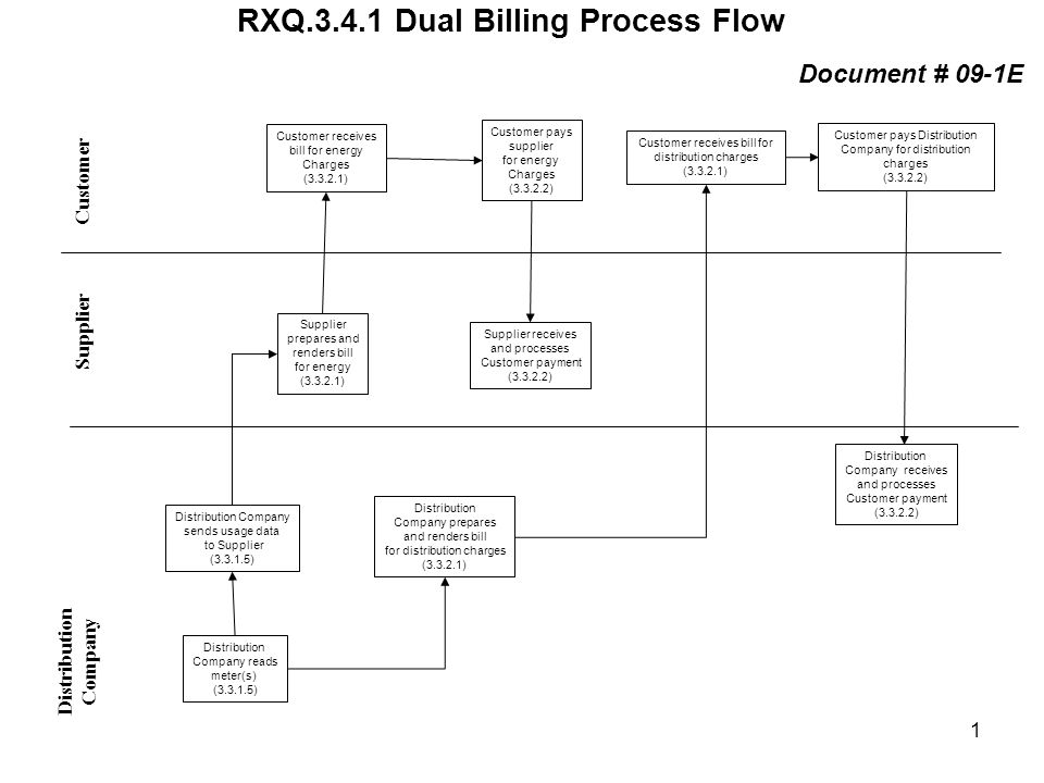 RXQ.3.4.1 Dual Billing Process Flow Distribution Company Supplier Customer Distribution Company reads meter(s) (3.3.1.5) Supplier receives and process
