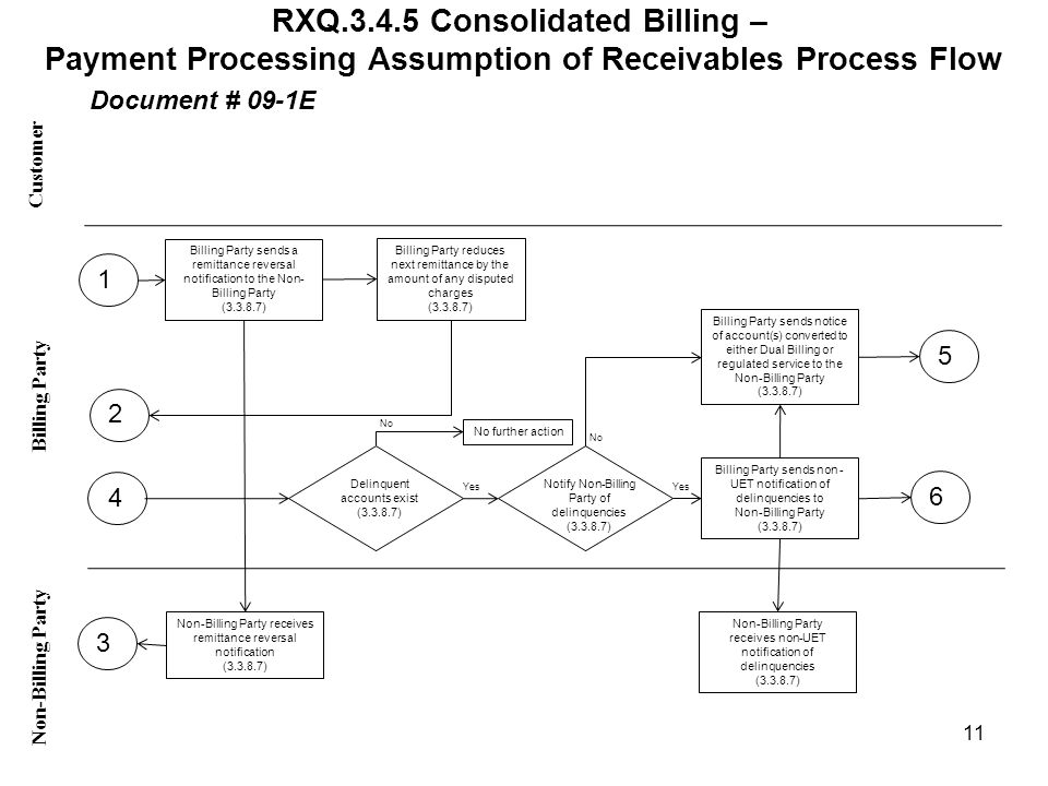 RXQ.3.4.5 Consolidated Billing – Payment Processing Assumption of Receivables Process Flow Customer Non-Billing Party Billing Party Document # 09-1E 1