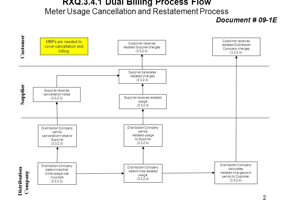 RXQ.3.4.1 Dual Billing Process Flow Meter Usage Cancellation and Restatement Process Distribution Company Supplier Customer Customer receives restated