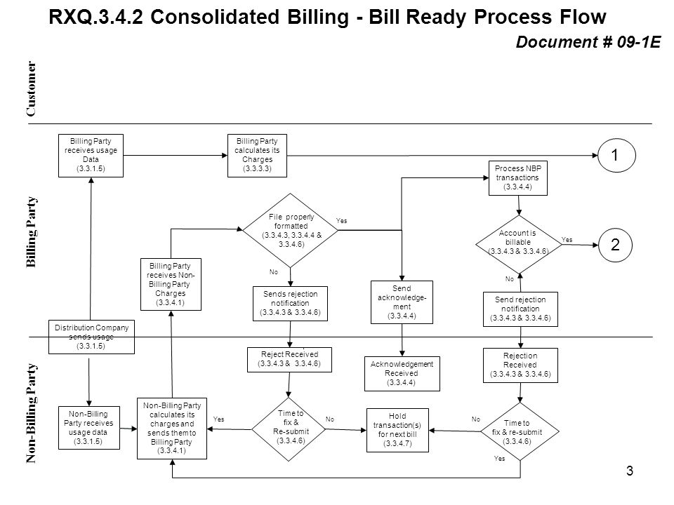 RXQ.3.4.2 Consolidated Billing - Bill Ready Process Flow YesNo Yes No Yes Customer Non-Billing Party Billing Party receives usage Data (3.3.1.5) Billi