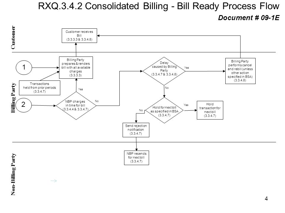 RXQ.3.4.2 Consolidated Billing - Bill Ready Process Flow Customer Non-Billing Party Billing Party NBP charges in time for bill (3.3.4.4 & 3.3.4.7) Yes