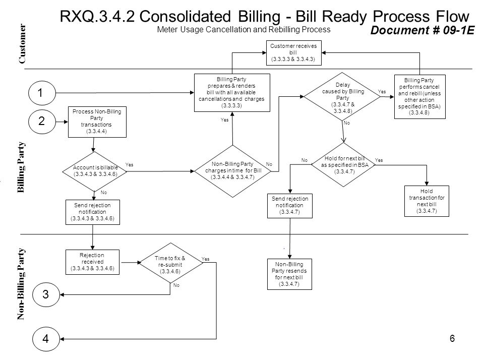 RXQ.3.4.2 Consolidated Billing - Bill Ready Process Flow Meter Usage Cancellation and Rebilling Process Yes No Customer Non-Billing Party - Billing Pa