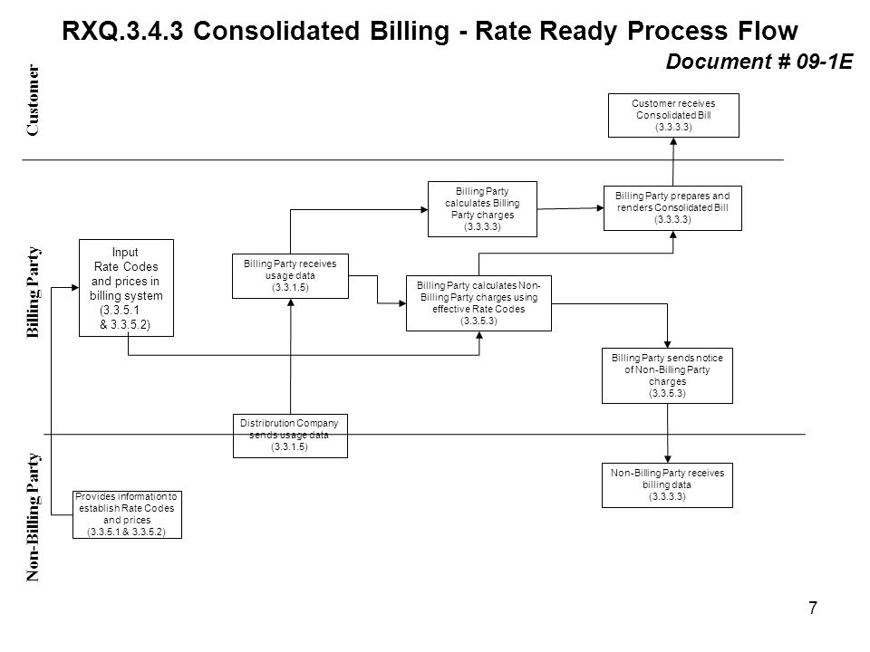 RXQ.3.4.3 Consolidated Billing - Rate Ready Process Flow Customer Non-Billing Party Billing Party Input Rate Codes and prices in billing system (3.3.5