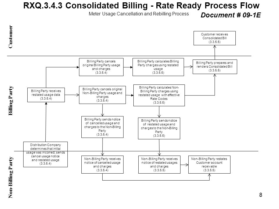RXQ.3.4.3 Consolidated Billing - Rate Ready Process Flow Customer Non-Billing Party Billing Party Document # 09-1E Distribution Company determines tha