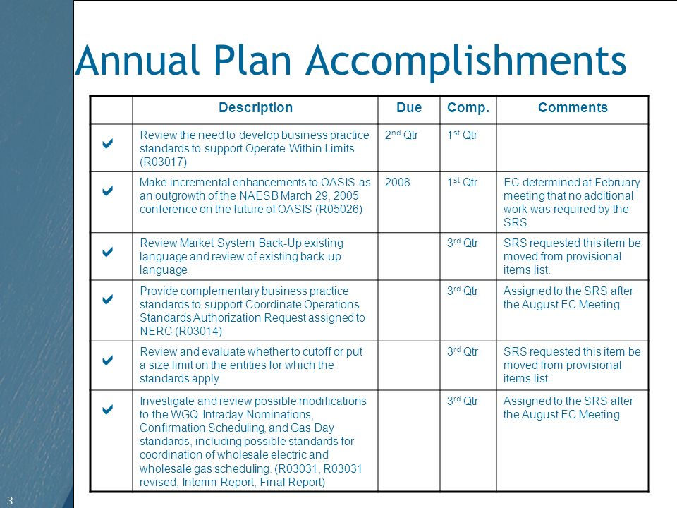 3 Free Template from www.brainybetty.com 3 Annual Plan Accomplishments DescriptionDueComp.Comments Review the need to develop business practice standards to support Operate Within Limits (R03017) 2 nd Qtr1 st Qtr Make incremental enhancements to OASIS as an outgrowth of the NAESB March 29, 2005 conference on the future of OASIS (R05026) 20081 st QtrEC determined at February meeting that no additional work was required by the SRS.