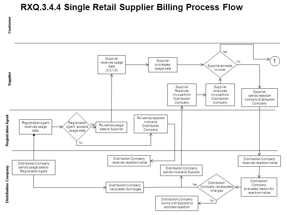 RXQ.3.4.4 Single Retail Supplier Billing Process Flow Customer Distribution Company Supplier receives usage data (3.3.1.5) Supplier Receives invoice from Distribution Company Distribution Company sends usage data to Registration Agent Registration Agent receives usage data Registration Agent accepts usage data RA sends usage data to Supplier RA sends rejection notice to Distribution Company Distribution Company receives rejection notice Distribution Company calculates its charges Supplier processes usage data Distribution Company sends invoice to Supplier Supplier accepts invoice Supplier sends rejection notice to Distribution Company Distribution Company receives rejection notice Distribution Company evaluates reason for rejection notice 1 Yes No Yes No Supplier Analyses invoice from Distribution Company Distribution Company recalculates charges Distribution Company works with Supplier to address rejection Yes No