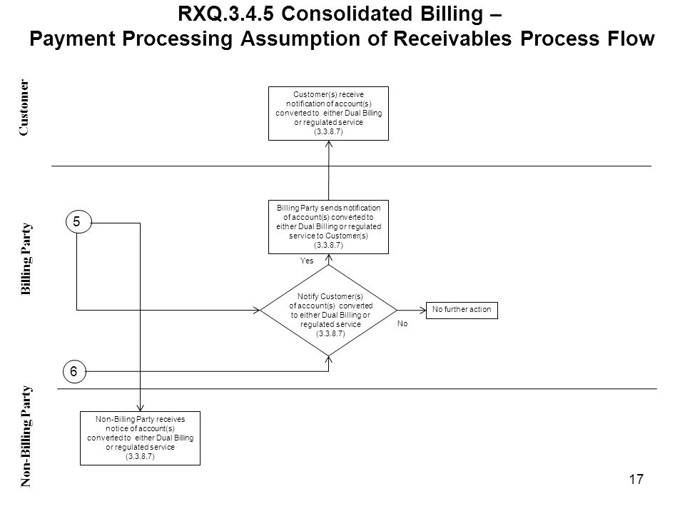 RXQ.3.4.5 Consolidated Billing – Payment Processing Assumption of Receivables Process Flow Customer Non-Billing Party Billing Party 17 Non-Billing Party receives notice of account(s) converted to either Dual Billing or regulated service (3.3.8.7) Notify Customer(s) of account(s) converted to either Dual Billing or regulated service (3.3.8.7) No further action Billing Party sends notification of account(s) converted to either Dual Billing or regulated service to Customer(s) (3.3.8.7) Customer(s) receive notification of account(s) converted to either Dual Billing or regulated service (3.3.8.7) 5 6 Yes No