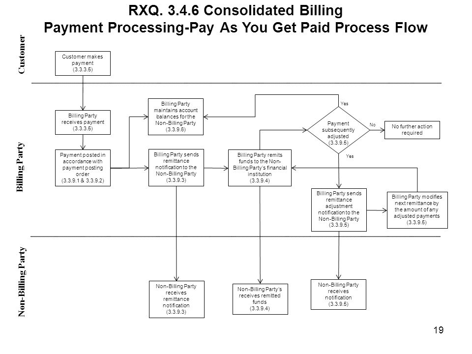 RXQ. 3.4.6 Consolidated Billing Payment Processing-Pay As You Get Paid Process Flow Customer Non-Billing Party Billing Party 19 Customer makes payment