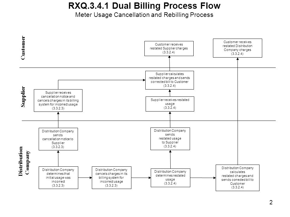 RXQ.3.4.4 Single Retail Supplier Billing Process Flow Customer Distribution Company Supplier Receives restated usage data Supplier Receives invoice from Distribution Company Distribution Company determines initial usage was incorrect; sends cancellation notice and restated usage data to Registration Agent, if applicable Registration Agent receives cancellation notice and restated usage data, if applicable RA accepts restated usage data RA sends restated usage data to Supplier RA sends rejection notice to Distribution Company Distribution Company receives rejection notice Distribution Company sends invoice to Supplier Supplier accepts invoice Supplier sends rejection notice to Distribution Company Distribution Company receives rejection notice Meter Usage Cancellation and Rebilling Process Supplier cancels charges in its billing system for incorrect usage data Distribution Company cancels charges in its billing system for incorrect usage data Yes Distribution Company evaluates reason for rejection notice 1 Supplier processes restated usage data Supplier analyzes invoice No Distribution Company recalculates its charges Distribution Company recalculates Its charges Distribution Company works with Supplier to address rejection No Yes