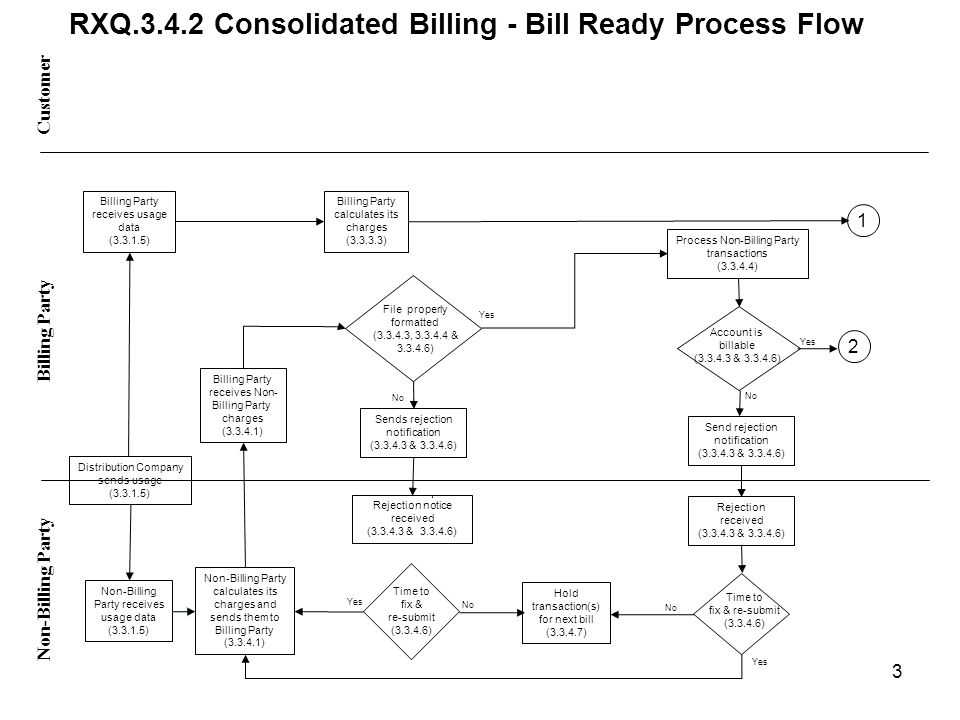Time to fix & re-submit (3.3.4.6) RXQ.3.4.2 Consolidated Billing - Bill Ready Process Flow Yes No Yes No Yes Customer Non-Billing Party Billing Party receives usage data (3.3.1.5) Billing Party calculates its charges (3.3.3.3) Distribution Company sends usage (3.3.1.5) Non-Billing Party receives usage data (3.3.1.5) Non-Billing Party calculates its charges and sends them to Billing Party (3.3.4.1) Billing Party receives Non- Billing Party charges (3.3.4.1) No File properly formatted (3.3.4.3, 3.3.4.4 & 3.3.4.6) Sends rejection notification (3.3.4.3 & 3.3.4.6) Rejection notice received (3.3.4.3 & 3.3.4.6) Time to fix & re-submit (3.3.4.6) Process Non-Billing Party transactions (3.3.4.4) Account is billable (3.3.4.3 & 3.3.4.6) Send rejection notification (3.3.4.3 & 3.3.4.6) Rejection received (3.3.4.3 & 3.3.4.6) Yes Hold transaction(s) for next bill (3.3.4.7) 3 1 2 No