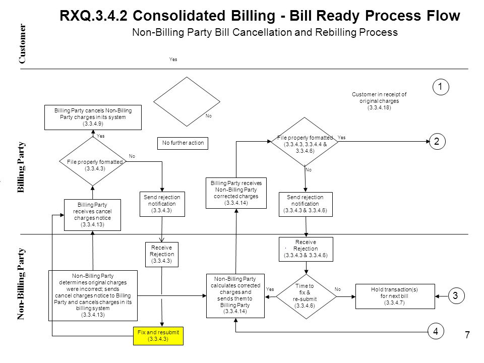 RXQ.3.4.2 Consolidated Billing - Bill Ready Process Flow Non-Billing Party Bill Cancellation and Rebilling Process Customer Non-Billing Party - Billing Party No Yes Billing Party receives cancel charges notice (3.3.4.13) Non-Billing Party determines original charges were incorrect; sends cancel charges notice to Billing Party and cancels charges in its billing system (3.3.4.13) Non-Billing Party calculates corrected charges and sends them to Billing Party (3.3.4.14) Billing Party receives Non-Billing Party corrected charges (3.3.4.14) File properly formatted (3.3.4.3, 3.3.4.4 & 3.3.4.6) Send rejection notification (3.3.4.3 & 3.3.4.6) Receive Rejection (3.3.4.3 & 3.3.4.6) Time to fix & re-submit (3.3.4.6) Hold transaction(s) for next bill (3.3.4.7) No 4 7 File properly formatted (3.3.4.3) Send rejection notification (3.3.4.3) Receive Rejection (3.3.4.3) Fix and resubmit (3.3.4.3) No Yes Customer in receipt of original charges (3.3.4.18) No further action Yes 3 2 1 Billing Party cancels Non-Billing Party charges in its system (3.3.4.9)