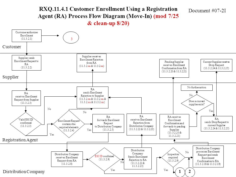 Document #07-2I RXQ.11.4.1 Customer Enrollment Using a Registration Agent (RA) Process Flow Diagram (Move-In) (mod 7/25 & clean-up 8/20) Customer Supplier Customer authorizes Enrollment (11.3.2.1) Supplier sends Enrollment Request to RA (11.3.2.2) RA receives Enrollment Request from Supplier (11.3.2.3) RA sends Enrollment Rejection to Supplier (11.3.2.xx & 11.3.2.xx & 11.3.2.xx & 11.3.2.xx) No Supplier receives Enrollment Rejection from RA (11.3.2.xx & 11.3.2.xx) Yes Valid ESI ID confirmed (11.3.2.3) No Yes Enrollment Request contains the required elements (11.3.2.4) RA forwards Enrollment Request to Distribution Company (11.3.2.5) RA sends Drop Request to current Supplier (11.3.2.24 & 11.3.2.25) RA receives Enrollment Confirmation and forwards to pending Supplier (11.3.2.20 & 11.3.2.21) Pending Supplier receives Enrollment Confirmation from RA (11.3.2.20 & 11.3.2.21) Registration Agent Distribution Company RA receives Enrollment Rejection from Distribution Company (11.3.2.22 & 11.3.2.23) Current Supplier receives Drop Request (11.3.2.24 & 11.3.2.25) Distribution Company receives Enrollment Request from RA (11.3.2.8) Distribution Company processes Enrollment Request and sends Enrollment Confirmation to RA (11.3.2.18 & 11.3.2.19) No ESI ID confirmed (11.3.2.9) Yes Distribution Company Sends Enrollment Rejection to RA (11.3.2.22 & 11.3.2.23) Does a current supplier exist.