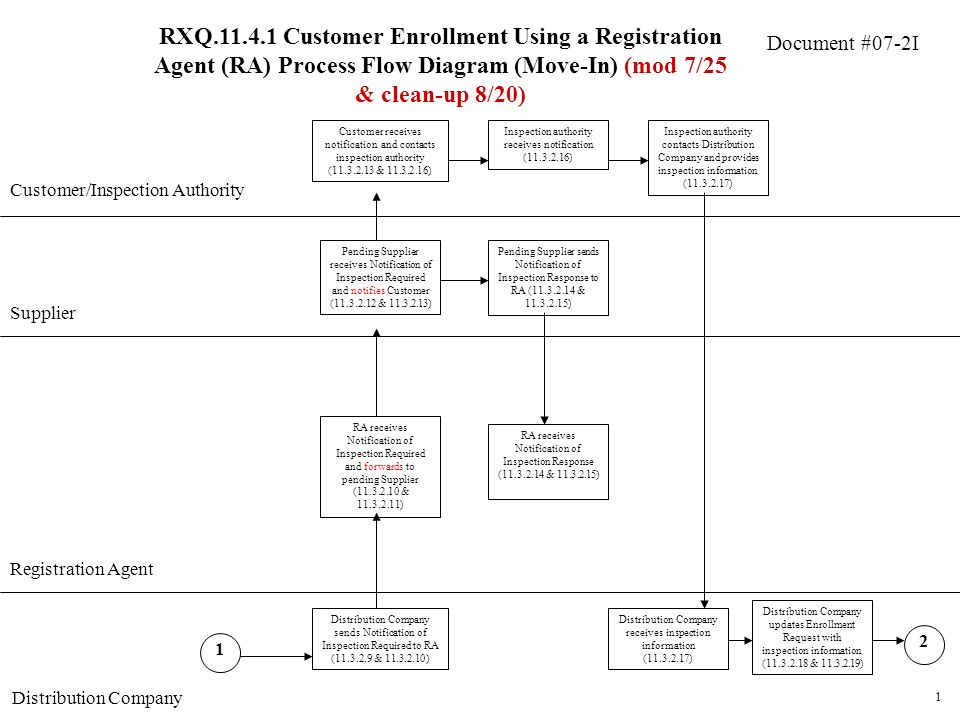 Document #07-2I RXQ.11.4.1 Customer Enrollment Using a Registration Agent (RA) Process Flow Diagram (Move-In) (mod 7/25 & clean-up 8/20) Customer/Inspection Authority Supplier 1 RA receives Notification of Inspection Required and forwards to pending Supplier (11.3.2.10 & 11.3.2.11) Pending Supplier receives Notification of Inspection Required and notifies Customer (11.3.2.12 & 11.3.2.13) Registration Agent Distribution Company sends Notification of Inspection Required to RA (11.3.2.9 & 11.3.2.10) 1 Customer receives notification and contacts inspection authority (11.3.2.13 & 11.3.2.16) Inspection authority receives notification (11.3.2.16) Inspection authority contacts Distribution Company and provides inspection information (11.3.2.17) Distribution Company receives inspection information (11.3.2.17) Distribution Company updates Enrollment Request with inspection information (11.3.2.18 & 11.3.2.19) 2 Pending Supplier sends Notification of Inspection Response to RA (11.3.2.14 & 11.3.2.15) RA receives Notification of Inspection Response (11.3.2.14 & 11.3.2.15)