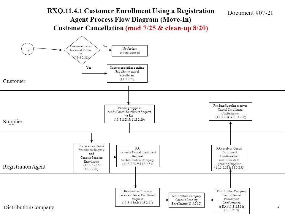 Document #07-2I Customer Registration Agent Distribution Company 4 RA receives Cancel Enrollment Request and Cancels Pending Enrollment (11.3.2.28 & 1