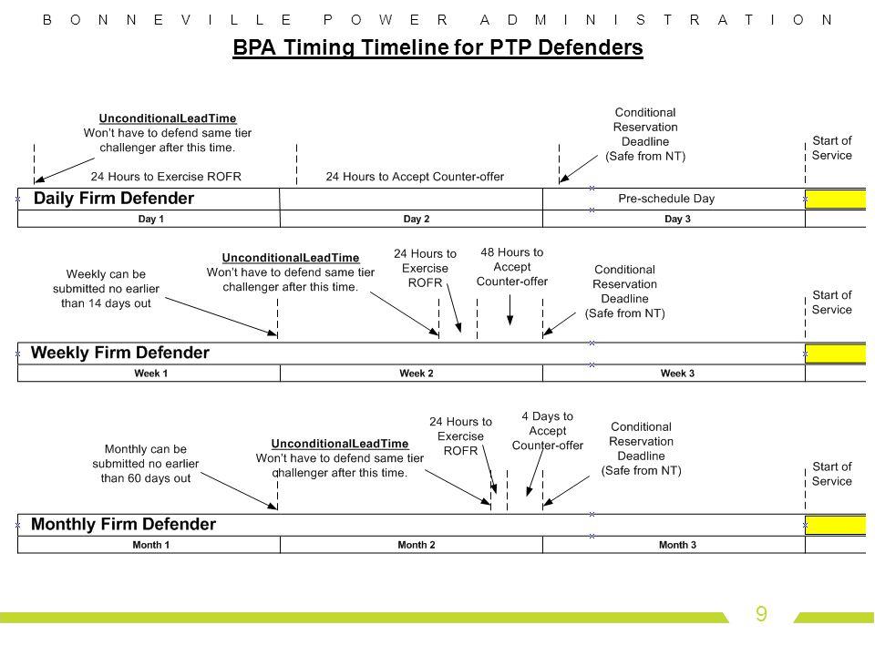 B O N N E V I L L E P O W E R A D M I N I S T R A T I O N 9 BPA Timing Timeline for PTP Defenders