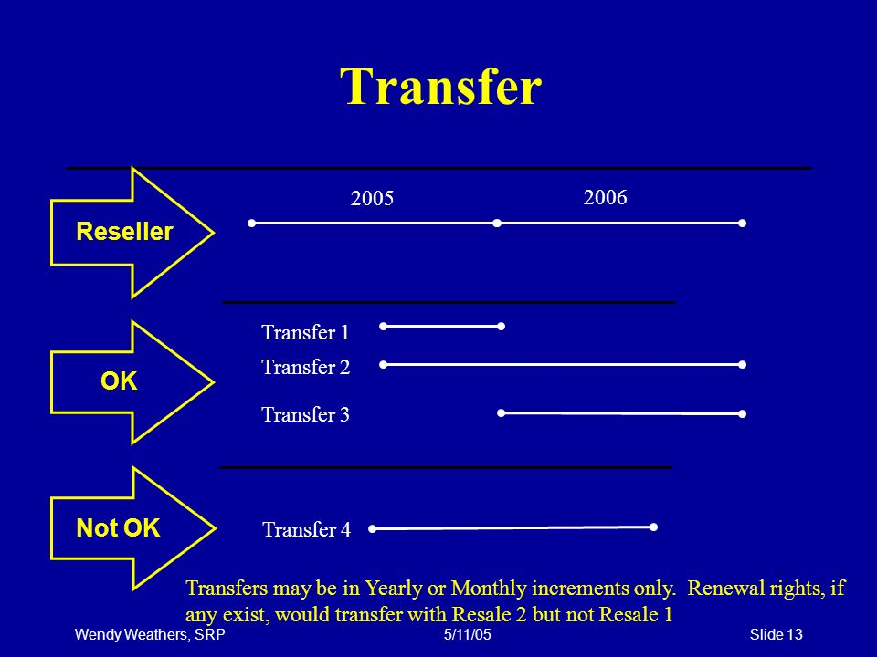 Wendy Weathers, SRP5/11/05Slide 13 Transfer Reseller OK Not OK 2005 2006 Transfer 1 Transfer 3 Transfer 4 Transfers may be in Yearly or Monthly increments only.