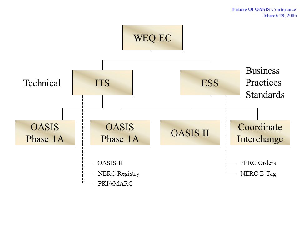 Future Of OASIS Conference March 29, 2005 WEQ EC ITSESS OASIS Phase 1A OASIS II Coordinate Interchange Technical Business Practices Standards OASIS Phase 1A OASIS II NERC Registry PKI/eMARC FERC Orders NERC E-Tag