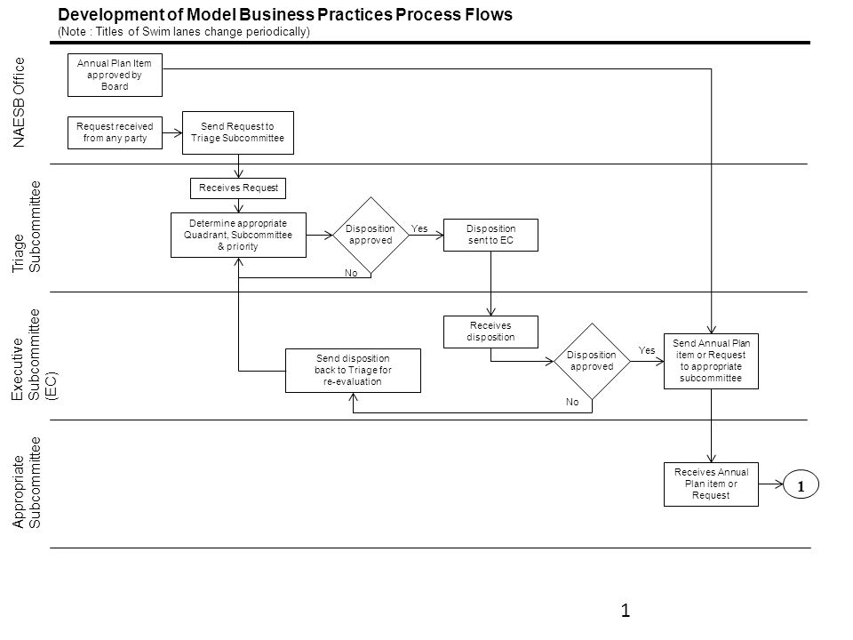 Development of Model Business Practices Process Flows (Note : Titles of Swim lanes change periodically) NAESB Office Triage Subcommittee Executive Subcommittee (EC) Appropriate Subcommittee Annual Plan Item approved by Board Request received from any party Send Request to Triage Subcommittee Receives Request Determine appropriate Quadrant, Subcommittee & priority Disposition approved Disposition sent to EC Receives disposition Send disposition back to Triage for re-evaluation No Send Annual Plan item or Request to appropriate subcommittee Disposition approved No Receives Annual Plan item or Request Yes 1 1