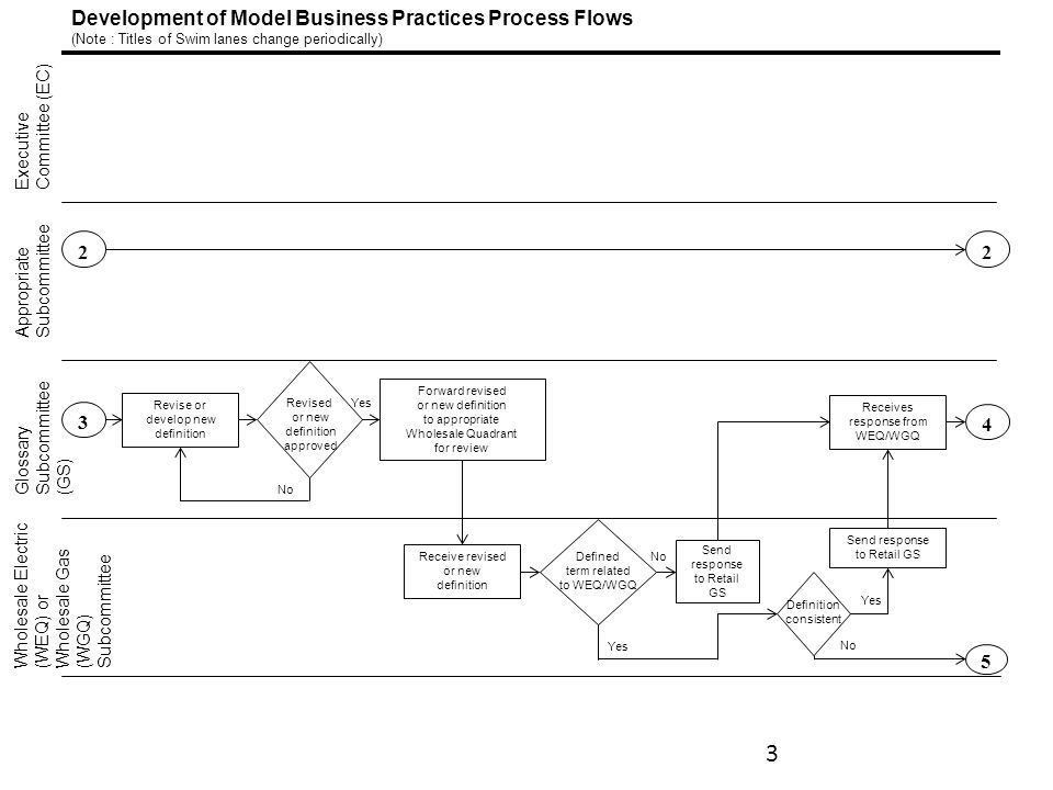 Development of Model Business Practices Process Flows (Note : Titles of Swim lanes change periodically) Executive Committee (EC) Appropriate Subcommittee Wholesale Electric (WEQ) or Wholesale Gas (WGQ) Subcommittee 2234 5 Receives response from WEQ/WGQ Send response to Retail GS Send response to Retail GS Definition consistent Revise or develop new definition Revised or new definition approved Defined term related to WEQ/WGQ Receive revised or new definition Forward revised or new definition to appropriate Wholesale Quadrant for review Yes Glossary Subcommittee (GS) No Yes 3