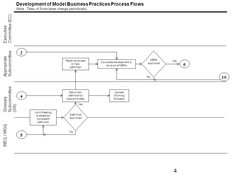 Development of Model Business Practices Process Flows (Note : Titles of Swim lanes change periodically) Executive Committee (EC) Glossary Subcommittee (GS) Appropriate Subcommittee WEQ / WGQ 10 Receive revised or new definition Complete development or revision of MBPs MBPs approved Update Working Glossary Send new definition to subcommittee Joint Meeting to establish consistent definition Definition Approved Yes 45 No 2 4 6