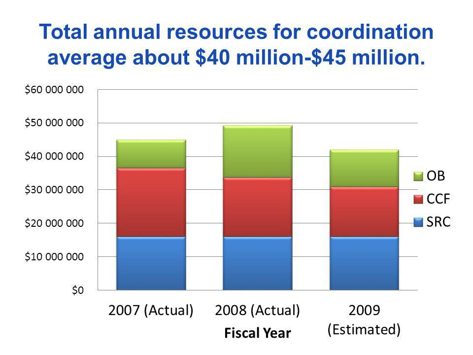 Total annual resources for coordination average about $40 million-$45 million.
