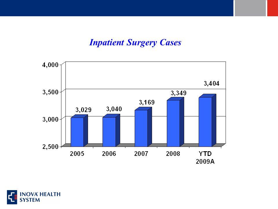 Inpatient Surgery Cases