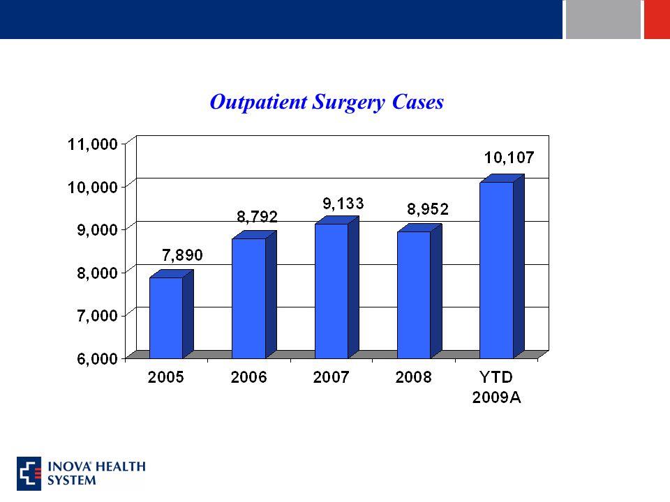 Outpatient Surgery Cases