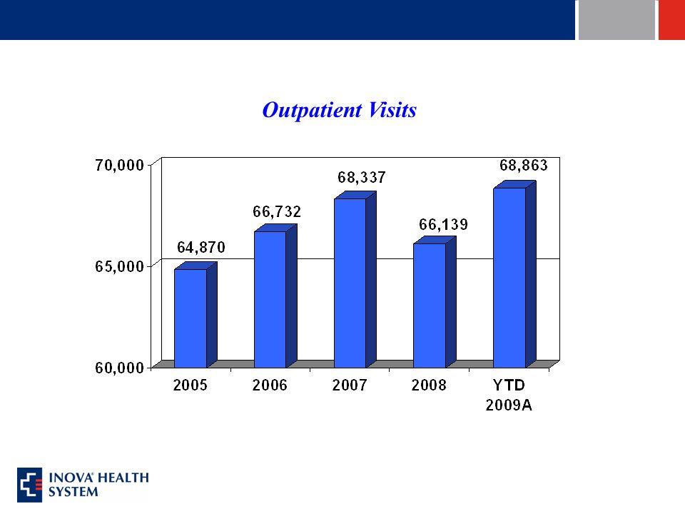 Outpatient Visits