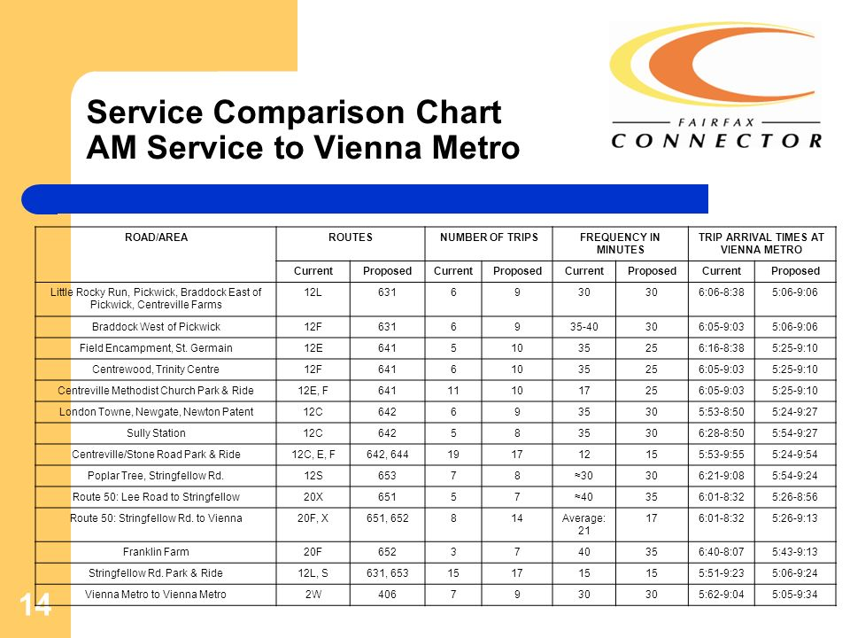14 Service Comparison Chart AM Service to Vienna Metro ROAD/AREAROUTESNUMBER OF TRIPSFREQUENCY IN MINUTES TRIP ARRIVAL TIMES AT VIENNA METRO CurrentProposedCurrentProposedCurrentProposedCurrentProposed Little Rocky Run, Pickwick, Braddock East of Pickwick, Centreville Farms 12L6316930 6:06-8:385:06-9:06 Braddock West of Pickwick12F6316935-40306:05-9:035:06-9:06 Field Encampment, St.