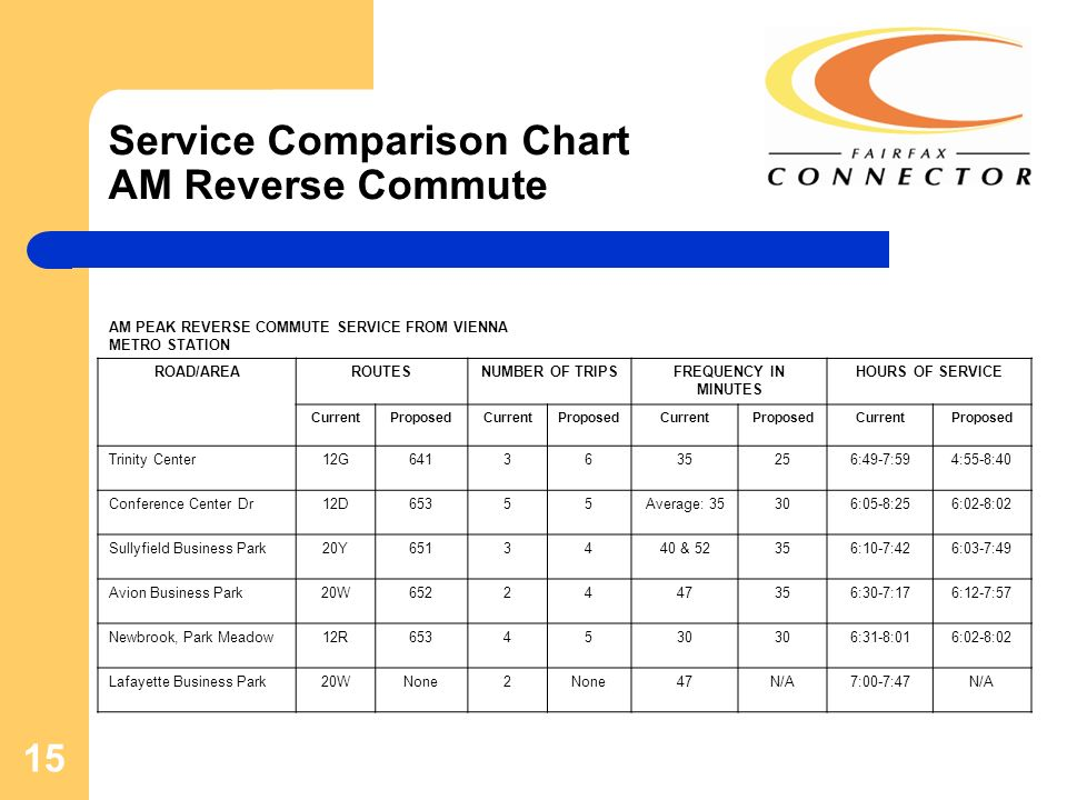 15 Service Comparison Chart AM Reverse Commute AM PEAK REVERSE COMMUTE SERVICE FROM VIENNA METRO STATION ROAD/AREAROUTESNUMBER OF TRIPSFREQUENCY IN MINUTES HOURS OF SERVICE CurrentProposedCurrentProposedCurrentProposedCurrentProposed Trinity Center12G6413635256:49-7:594:55-8:40 Conference Center Dr12D65355Average: 35306:05-8:256:02-8:02 Sullyfield Business Park20Y6513440 & 52356:10-7:426:03-7:49 Avion Business Park20W6522447356:30-7:176:12-7:57 Newbrook, Park Meadow12R6534530 6:31-8:016:02-8:02 Lafayette Business Park20WNone2 47N/A7:00-7:47N/A