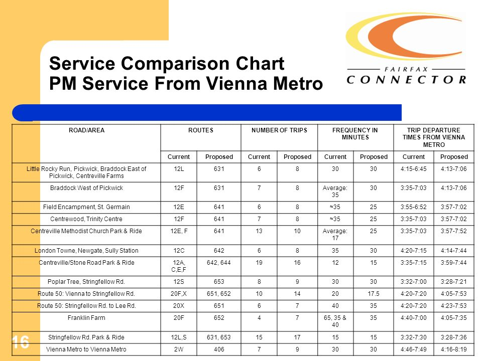 16 Service Comparison Chart PM Service From Vienna Metro ROAD/AREAROUTESNUMBER OF TRIPSFREQUENCY IN MINUTES TRIP DEPARTURE TIMES FROM VIENNA METRO CurrentProposedCurrentProposedCurrentProposedCurrentProposed Little Rocky Run, Pickwick, Braddock East of Pickwick, Centreville Farms 12L6316830 4:15-6:454:13-7:06 Braddock West of Pickwick12F63178Average: 35 303:35-7:034:13-7:06 Field Encampment, St.