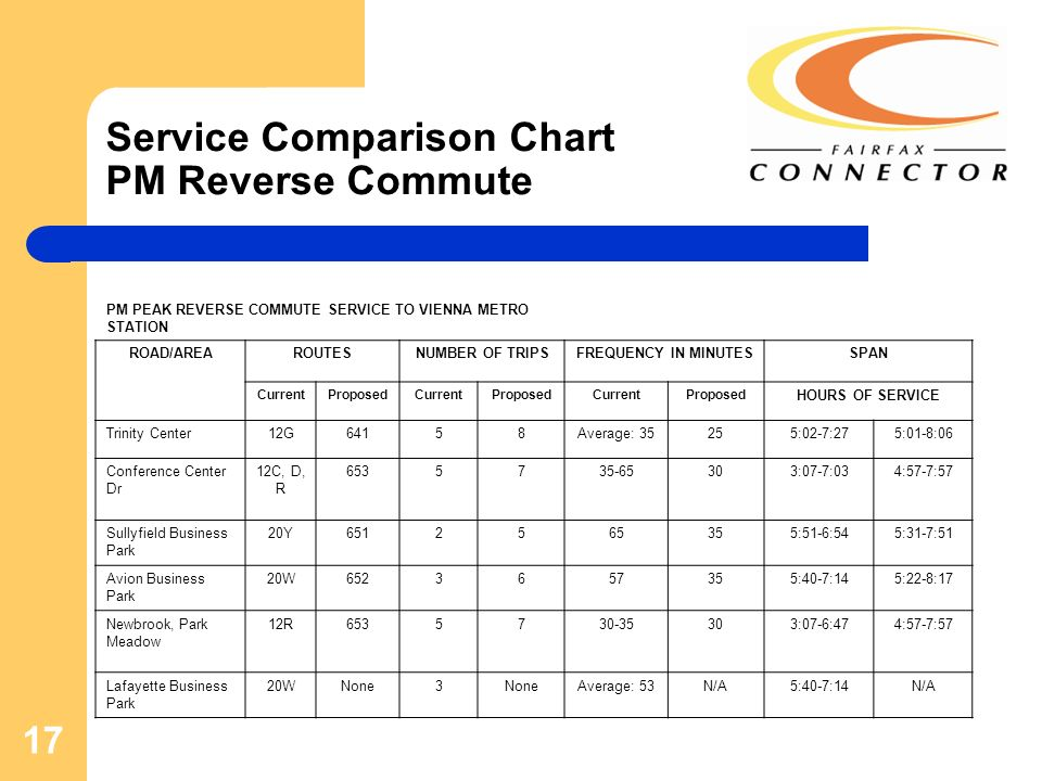 17 Service Comparison Chart PM Reverse Commute PM PEAK REVERSE COMMUTE SERVICE TO VIENNA METRO STATION ROAD/AREAROUTESNUMBER OF TRIPSFREQUENCY IN MINUTESSPAN CurrentProposedCurrentProposedCurrentProposed HOURS OF SERVICE Trinity Center12G64158Average: 35255:02-7:275:01-8:06 Conference Center Dr 12C, D, R 6535735-65303:07-7:034:57-7:57 Sullyfield Business Park 20Y6512565355:51-6:545:31-7:51 Avion Business Park 20W6523657355:40-7:145:22-8:17 Newbrook, Park Meadow 12R6535730-35303:07-6:474:57-7:57 Lafayette Business Park 20WNone3 Average: 53N/A5:40-7:14N/A