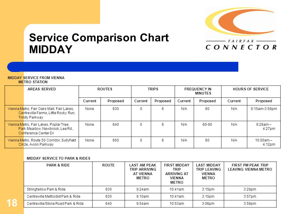 18 Service Comparison Chart MIDDAY MIDDAY SERVICE FROM VIENNA METRO STATION AREAS SERVEDROUTESTRIPSFREQUENCY IN MINUTES HOURS OF SERVICE CurrentProposedCurrentProposedCurrentProposedCurrentProposed Vienna Metro, Fair Oaks Mall, Fair Lakes, Centreville Farms, Little Rocky Run, Trinity Parkway None63006N/A60N/A9:15am-3:59pm Vienna Metro, Fair Lakes, Poplar Tree, Park Meadow, Newbrook, Lee Rd., Conference Center Dr None64006N/A60-90N/A9:28am – 4:27pm Vienna Metro, Route 50 Corridor, Sullyfield Circle, Avion Parkway None65006N/A60N/A10:00am – 4:12pm MIDDAY SERVICE TO PARK & RIDES PARK & RIDEROUTELAST AM PEAK TRIP ARRIVING AT VIENNA METRO FIRST MIDDAY TRIP ARRIVING AT VIENNA METRO LAST MIDDAY TRIP LEAVING VIENNA METRO FIRST PM PEAK TRIP LEAVING VIENNA METRO Stringfellow Park & Ride6309:24am10:41am3:15pm3:28pm Centreville Methodist Park & Ride6309:10am10:41am3:15pm3:57pm Centreville/Stone Road Park & Ride6409:54am10:53am3:06pm3:59pm