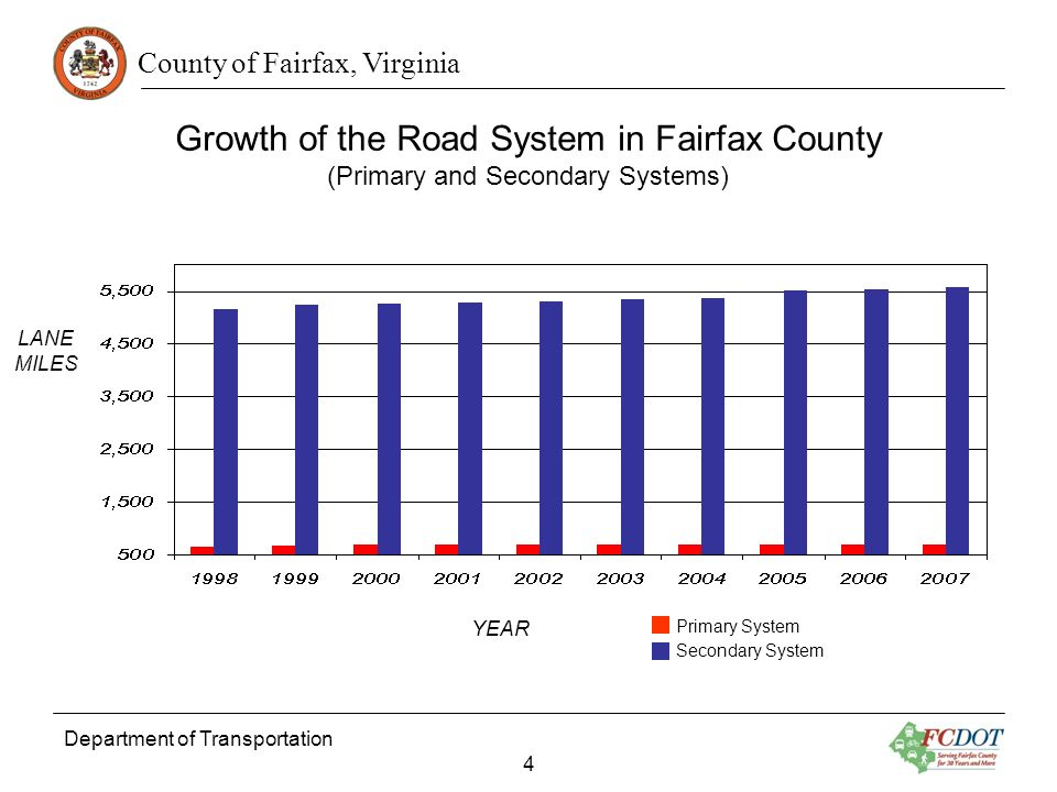 County of Fairfax, Virginia YEAR LANE MILES Growth of the Road System in Fairfax County (Primary and Secondary Systems) Department of Transportation 4 Primary System Secondary System