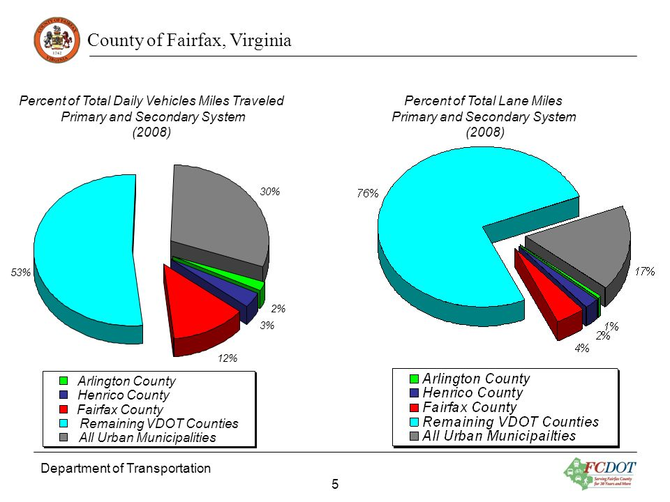 County of Fairfax, Virginia Department of Transportation 5 2% 3% 12% 53% 30% Arlington County Henrico County Fairfax County Remaining VDOT Counties Al