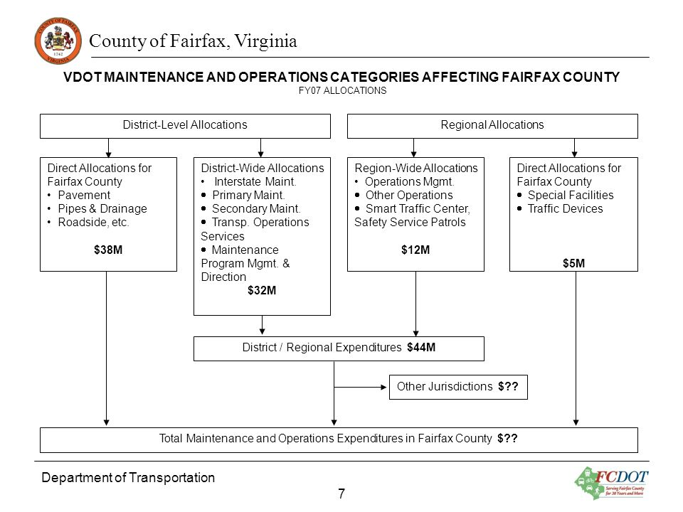 County of Fairfax, Virginia VDOT MAINTENANCE AND OPERATIONS CATEGORIES AFFECTING FAIRFAX COUNTY FY07 ALLOCATIONS Direct Allocations for Fairfax County