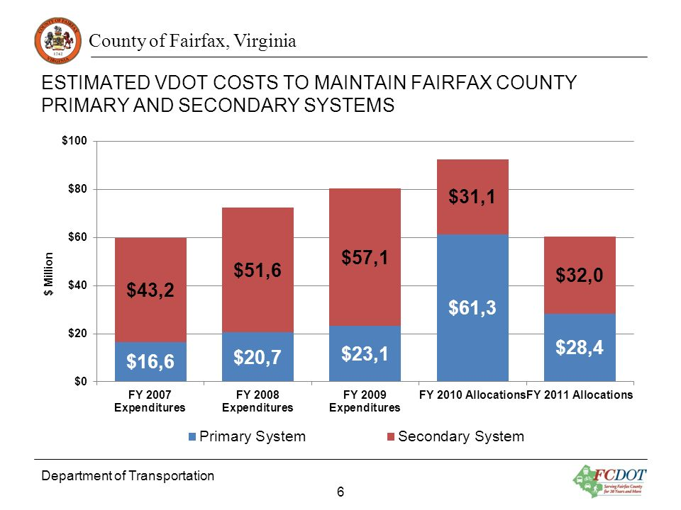 County of Fairfax, Virginia ESTIMATED VDOT COSTS TO MAINTAIN FAIRFAX COUNTY PRIMARY AND SECONDARY SYSTEMS Department of Transportation 6