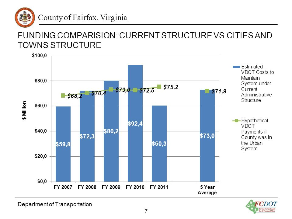 County of Fairfax, Virginia FUNDING COMPARISION: CURRENT STRUCTURE VS CITIES AND TOWNS STRUCTURE Department of Transportation 7 $ Million