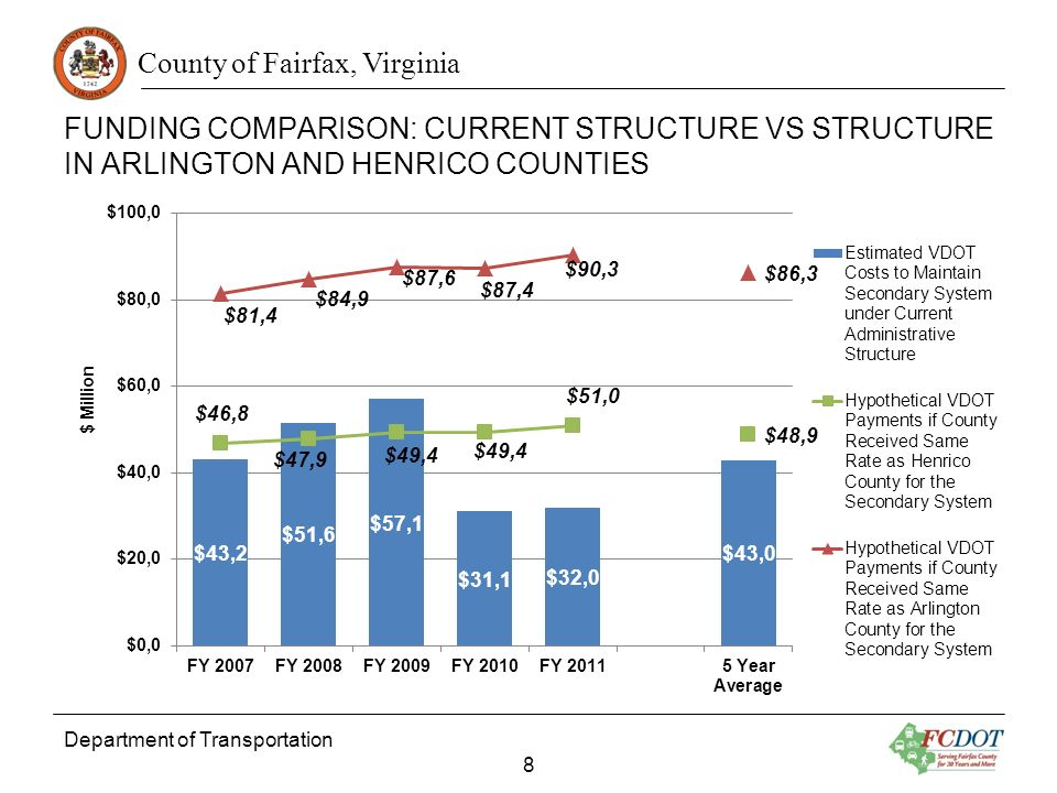 County of Fairfax, Virginia FUNDING COMPARISON: CURRENT STRUCTURE VS STRUCTURE IN ARLINGTON AND HENRICO COUNTIES Department of Transportation 8 $ Million