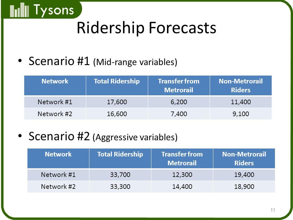 Tysons Ridership Forecasts Scenario #1 (Mid-range variables) Scenario #2 (Aggressive variables) 11 NetworkTotal RidershipTransfer from Metrorail Non-Metrorail Riders Network #117,6006,20011,400 Network #216,6007,4009,100 NetworkTotal RidershipTransfer from Metrorail Non-Metrorail Riders Network #133,70012,30019,400 Network #233,30014,40018,900