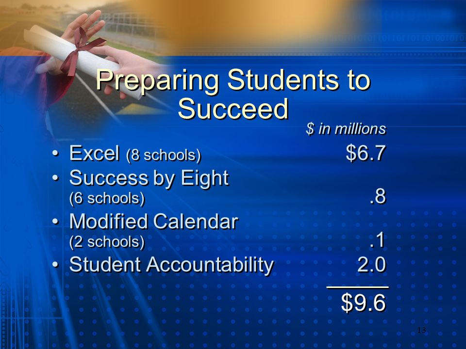 13 Preparing Students to Succeed Excel (8 schools) $6.7 Success by Eight (6 schools).8 Modified Calendar (2 schools).1 Student Accountability2.0 $9.6