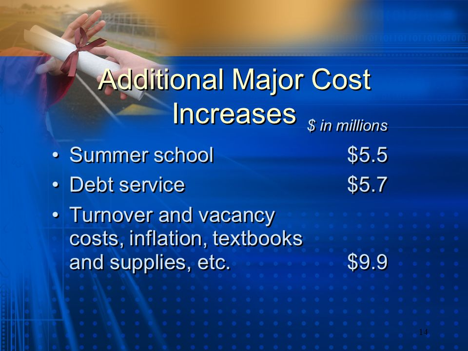 14 Additional Major Cost Increases Summer school $5.5 Debt service $5.7 Turnover and vacancy costs, inflation, textbooks and supplies, etc.$9.9 Summer